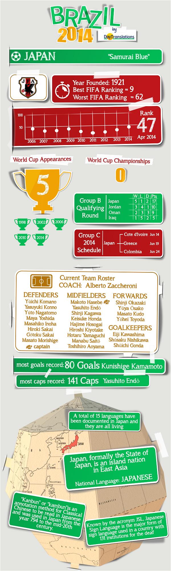 Day Translations' Infographics - Japan