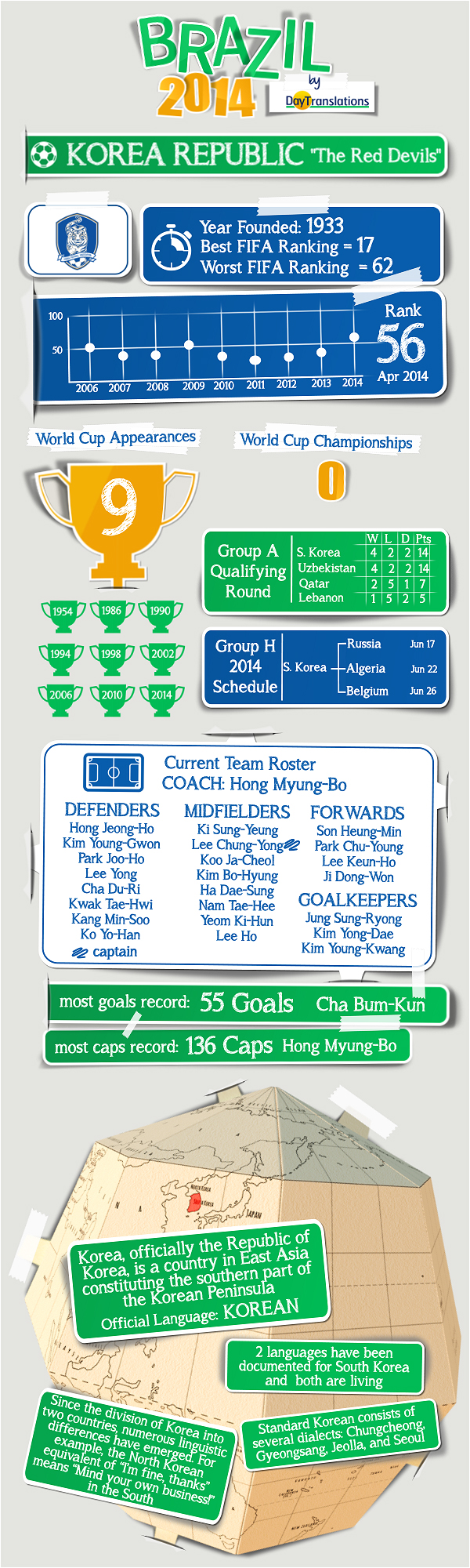 Day Translations' Infographics - South Korea