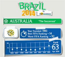 Brazil 2014 Australia