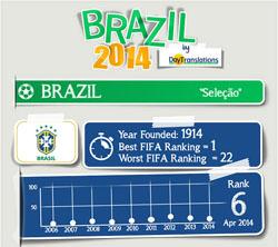 FIFA Brazil 2014 - Brazil team
