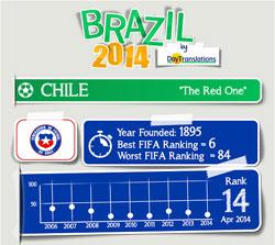 FIFA Brazil 2014 - Chile Team