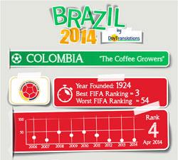 FIFA Brazil 2014 - Colombia Team