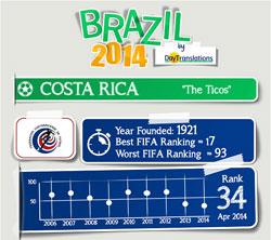 FIFA Brazil 2014 - Costa Rica Team