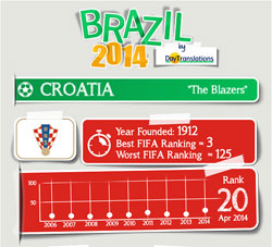 FIFA Brazil 2014 - Croatia Team