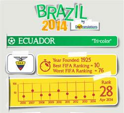 FIFA Brazil 2014 - Ecuador Team