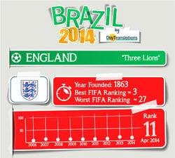 FIFA Brazil 2014 - England Team
