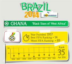 FIFA Brazil 2014 - Ghana Team
