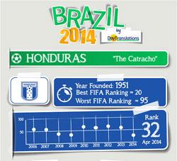 FIFA Brazil 2014 - Honduras Team