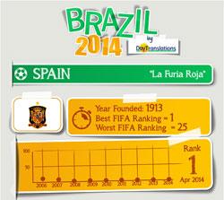 Brazil 2014 Spain