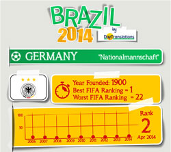 FIFA Brazil 2014 - GermanyTeam