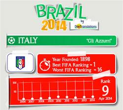 FIFA Brazil 2014 - Italy Team
