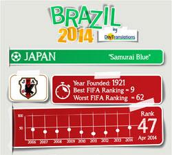 FIFA Brazil 2014 - Japan Team