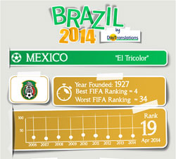FIFA Brazil 2014 - Mexico Team