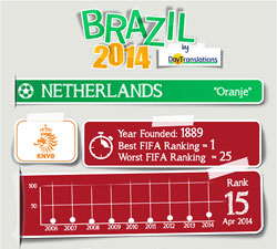 FIFA Brazil 2014 - Netherlands Team