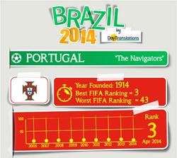 FIFA Brazil 2014 - Portugal Team