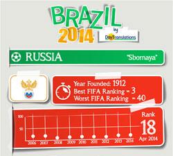 FIFA Brazil 2014 - Russia Team