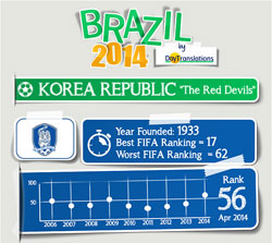 FIFA Brazil 2014 - South Korea Team