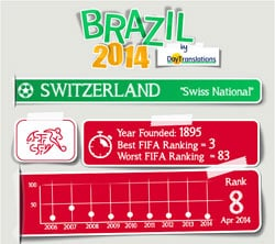 FIFA Brazil 2014 - Switzerland Team