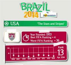 FIFA Brazil 2014 - United States Team