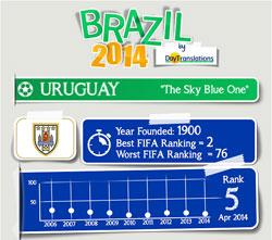 FIFA Brazil 2014 - UruguayTeam
