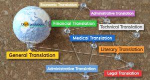 Translation Guide - Different Translation Services