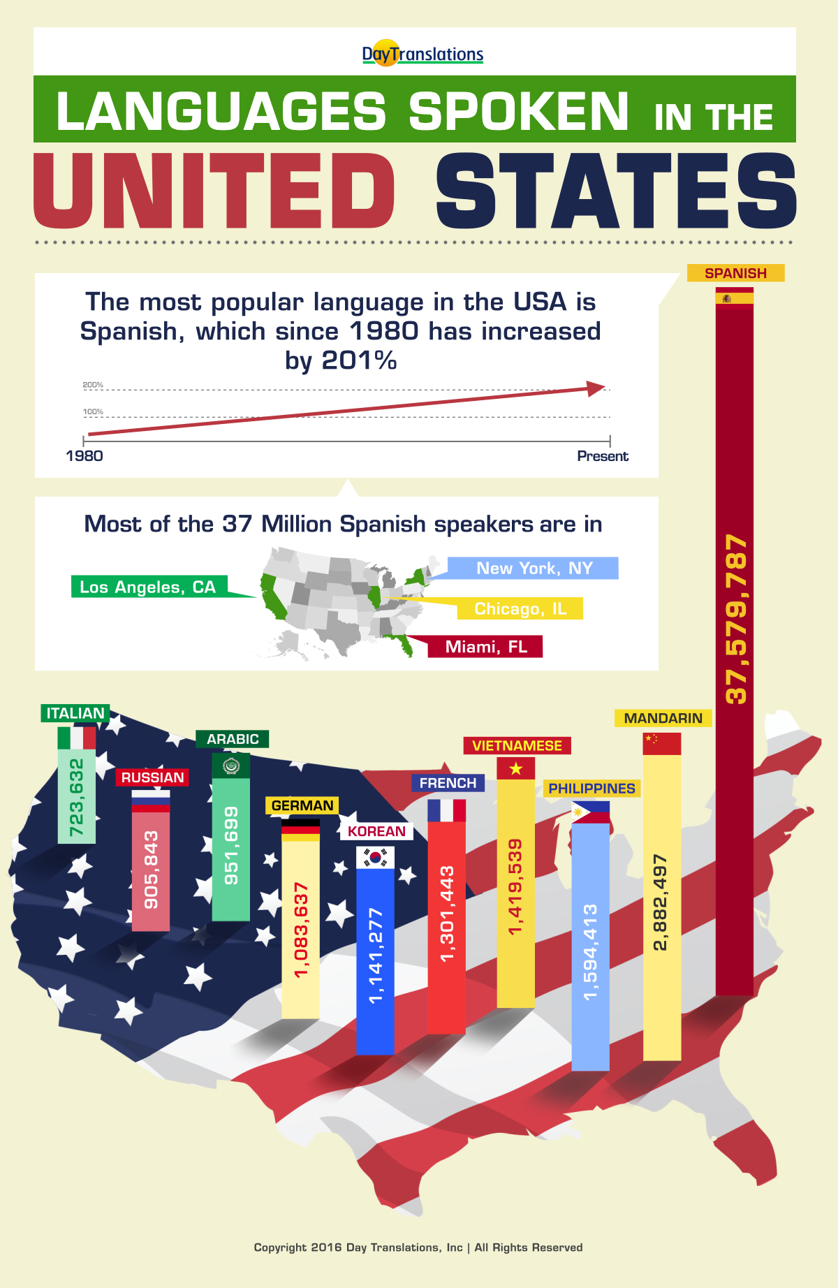 Day-Translations-Languages-in-USA