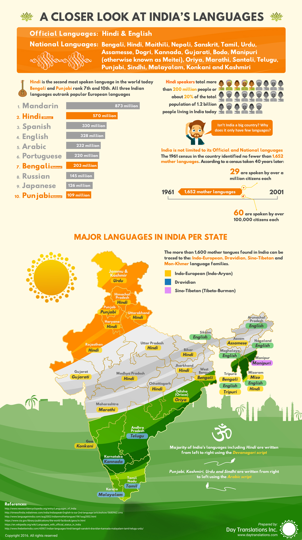 Day-Translations-indian-language-infographic