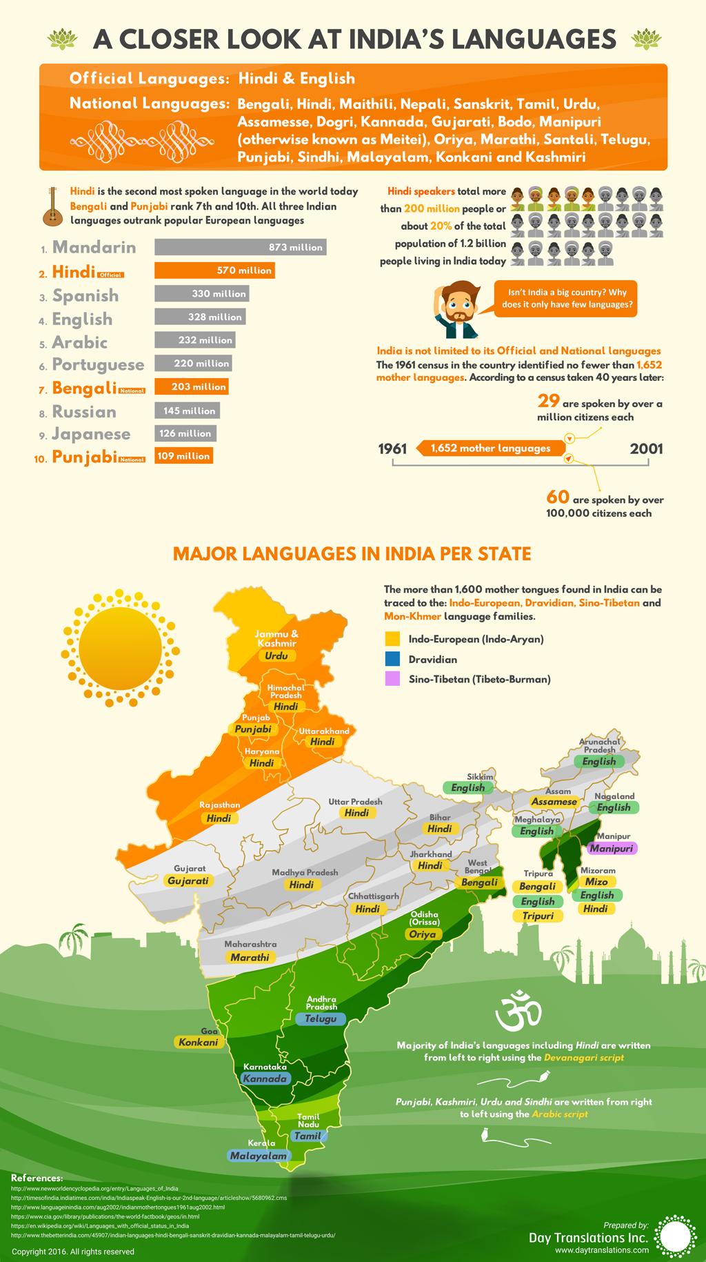 Day-Translations-indian-language-infographic