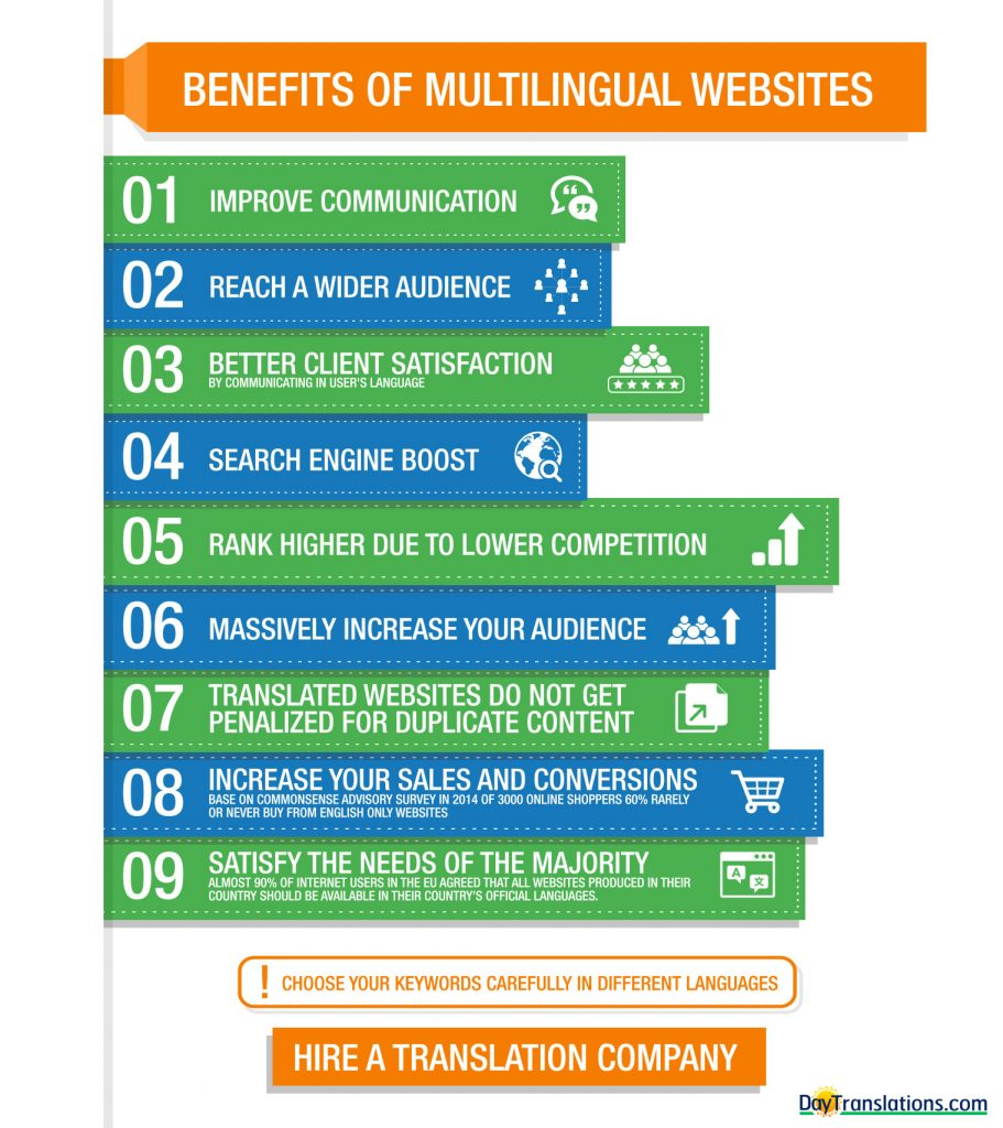 Inphographic: Benefits of Multilingual Websites