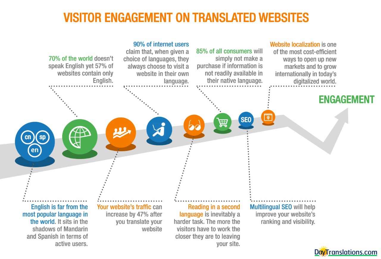 day-translation-chart-visitor-engagement-for-multilingual-websites