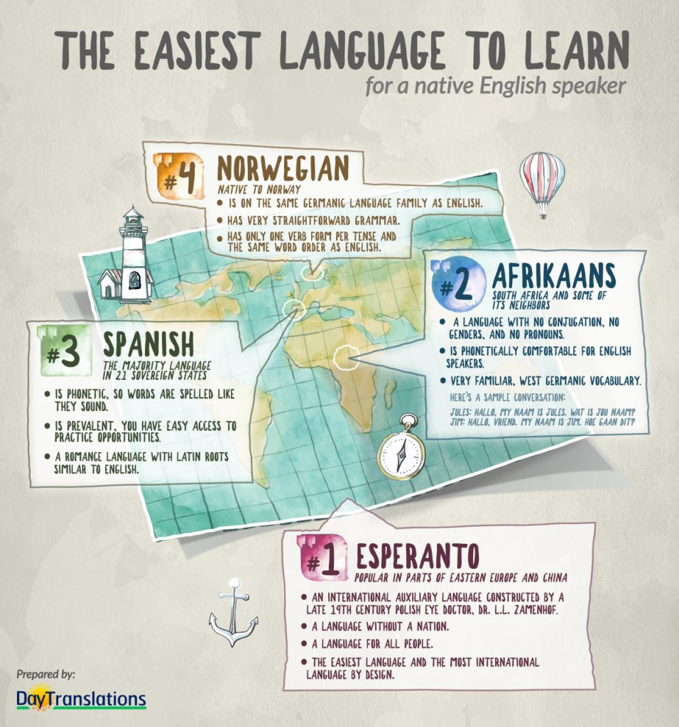 What is The Easiest Language to Learn