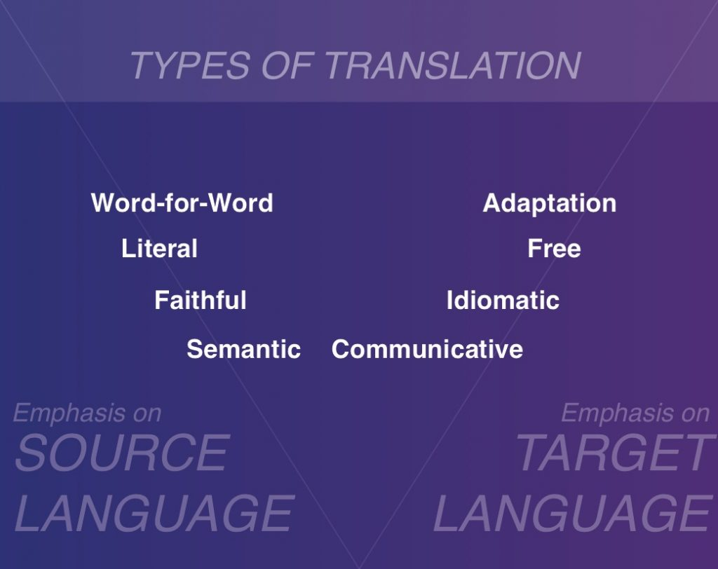 Newmark Translations