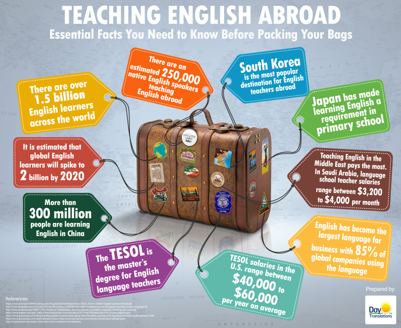 Teaching English Abroad Inforgraphic_Very_Small