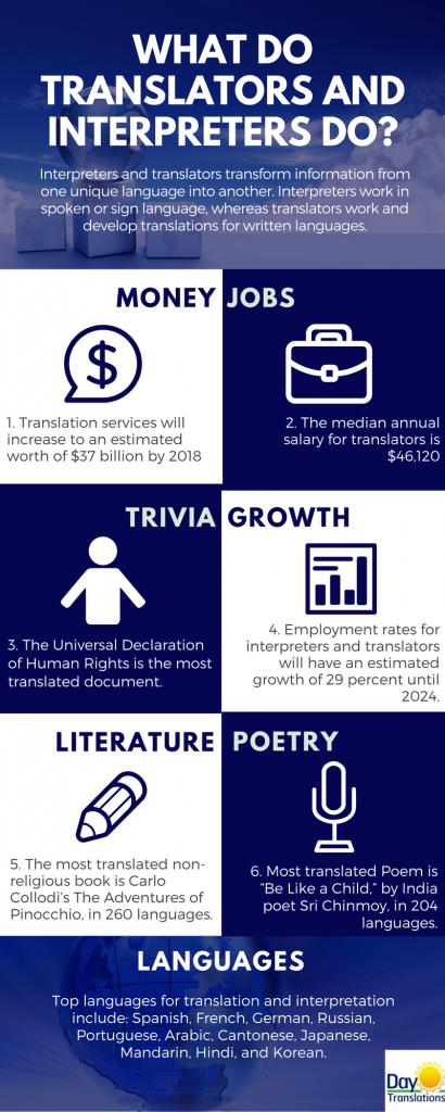 What do translators and interpreters do
