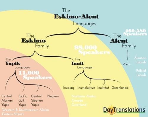 Eskimo-Aleut