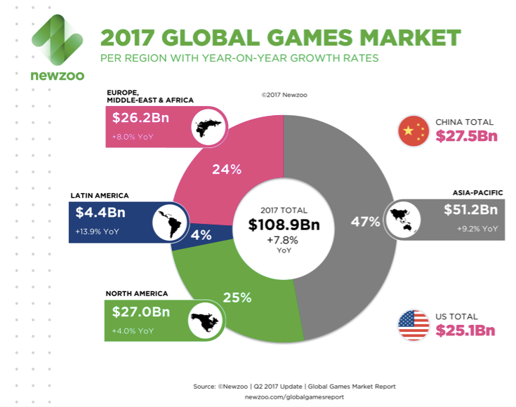 Game Localization Market
