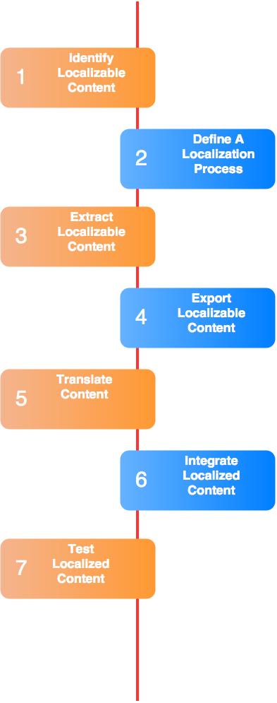 Localization Steps