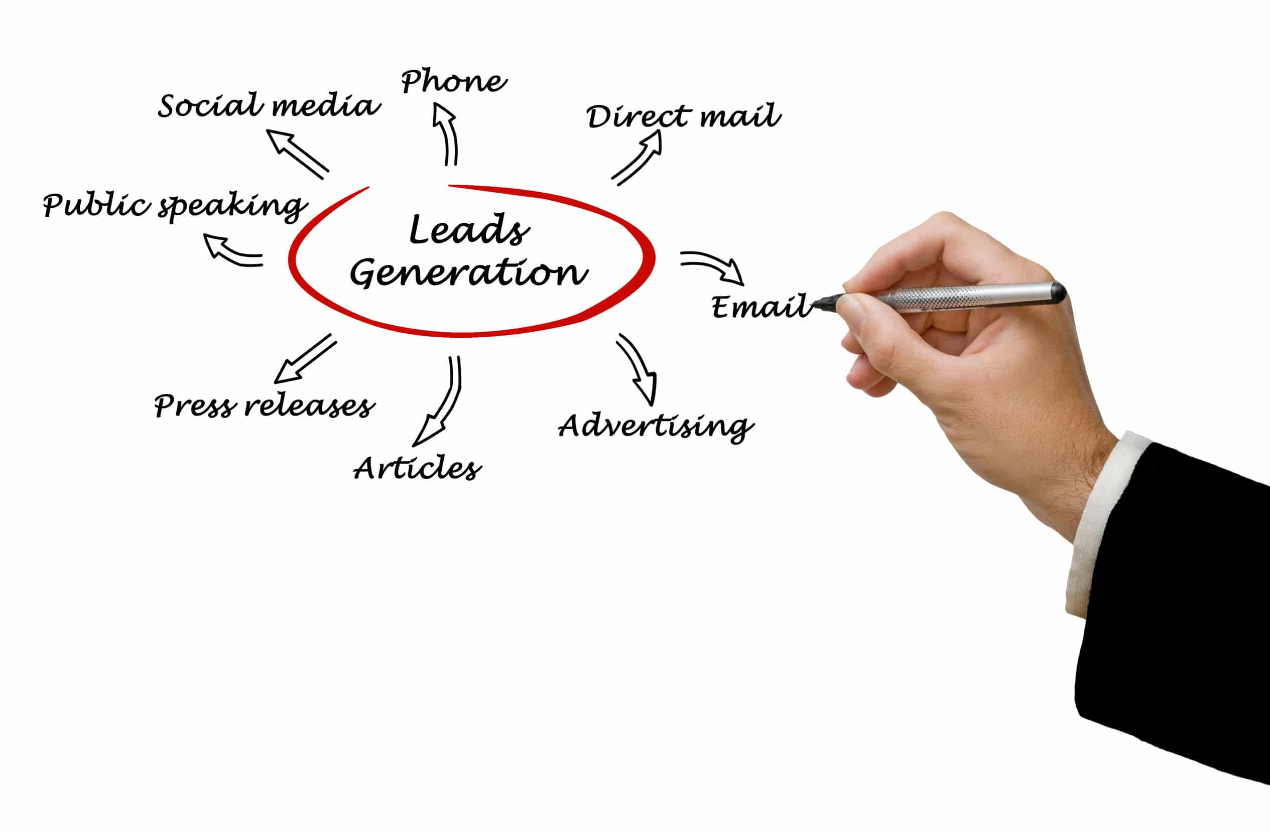 Lead generation plan to grow the business