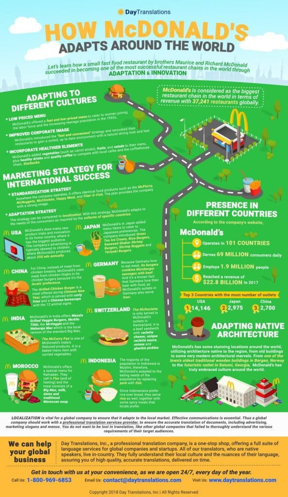 How McDonald's Adapts the World