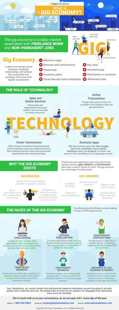 What is a GIG Economy