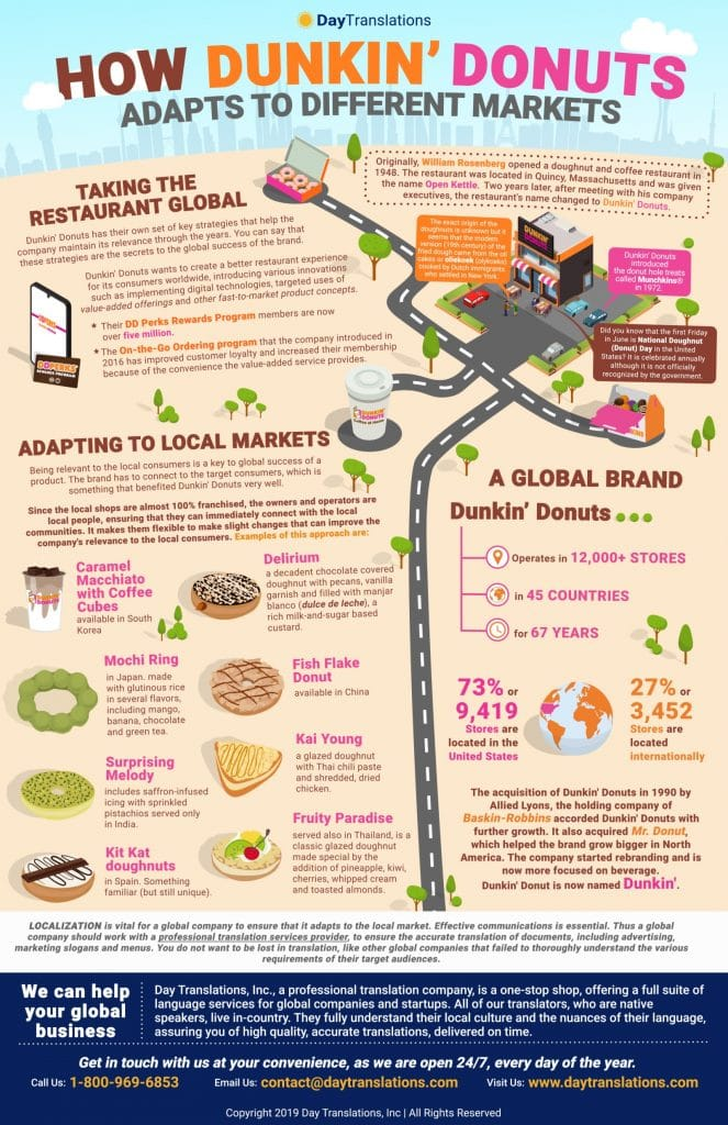How Dunkin Adapts to different markets
