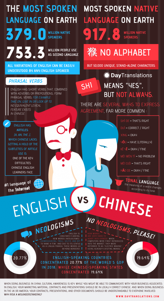 English vs Chinese IG