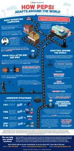How Pepsi Adapts Around the World
