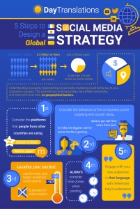 global-social-media-strategy-infographic