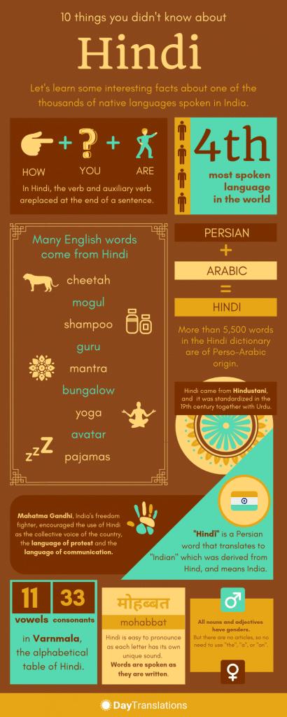Hindi_Infographic