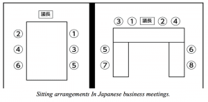 sitting-arrangements-in-japanese-business-meetings