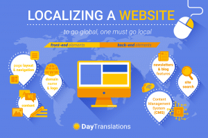 localizing-a-website-infographic
