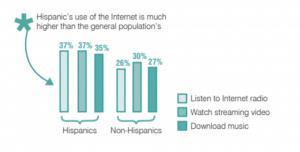 Hispanics chart
