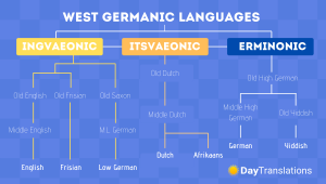 west-germanic-languages-family