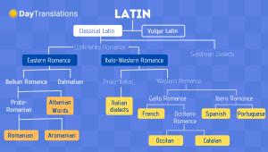 latin-languages-family
